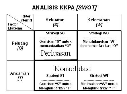 Analisis Swot Oshigita S Page